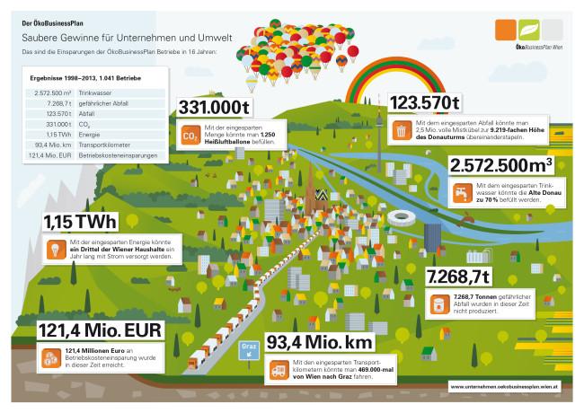 Ecker & Partner betreut den ÖkoBuisinessPlan der Stadt Wien