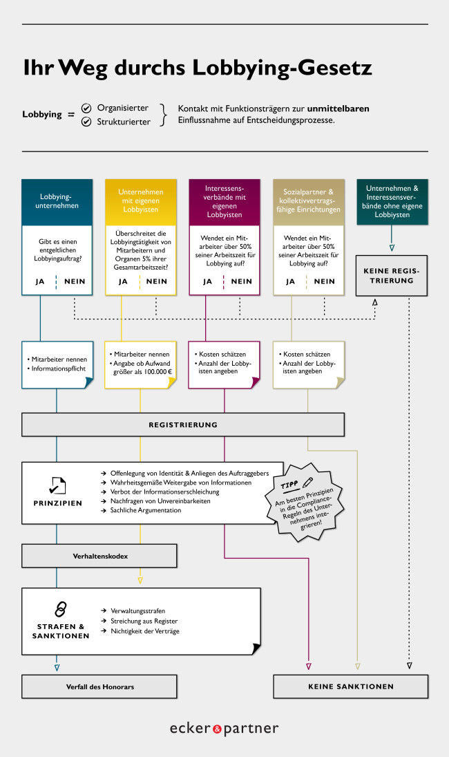 Infografik: Ihr Weg durchs Lobbying-Gesetz