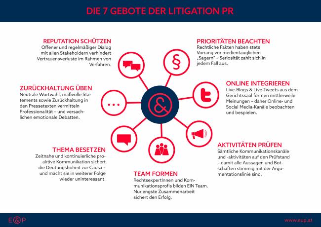 7 Gebote der Litigation PR_Infografik_E&P