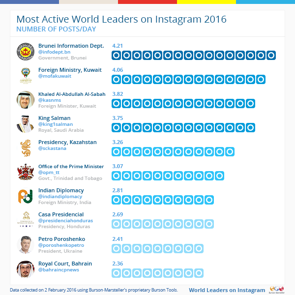 Most-active