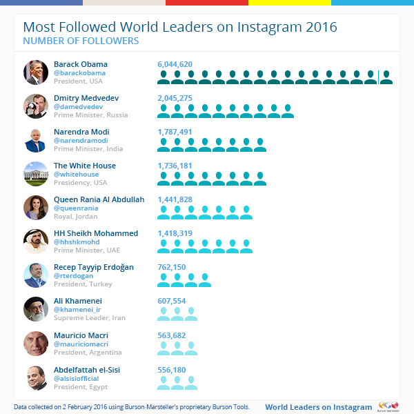 Most-followed