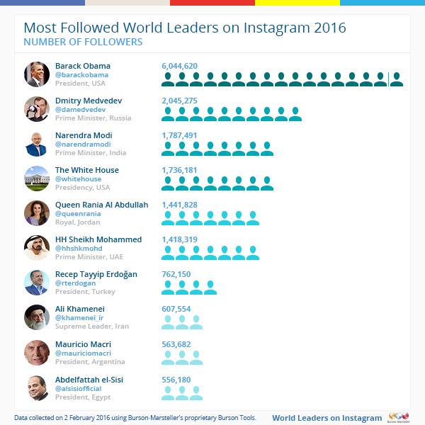 Most-followed