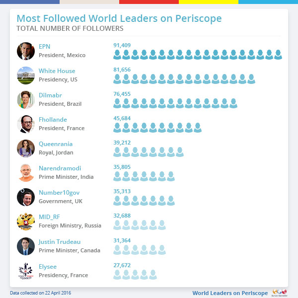 Most followed world leaders on Periscope, Twiplomacy 2016