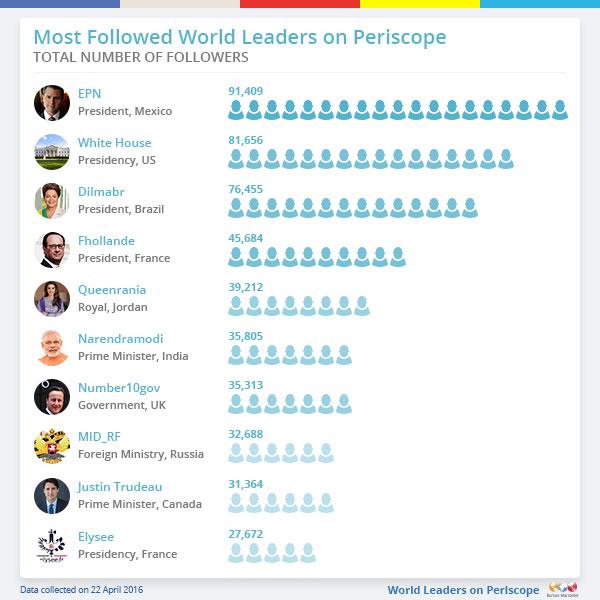 Most followed world leaders on Periscope, Twiplomacy 2016