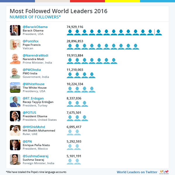 Twiplomacy 2016 - most-followed on Twitter