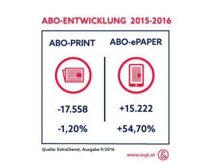 Abo-Entwicklung österreichischer Medien_Infografik_Ecker&Partner
