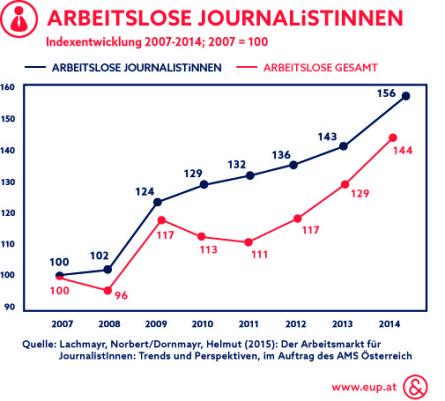Arbeitslose Journalisten im Vergleich zur Gesamtzahl der Arbeitslosen_Infografik_Ecker & Partner
