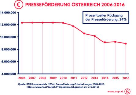 Entwicklung österreichische Presseförderung_Infografik_Ecker & Partner