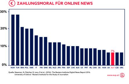 Zahlungsmoral für Online News_Infografik_Ecker & Partner