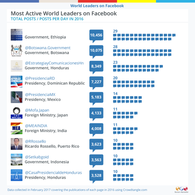 Most active world leaders on Facebook