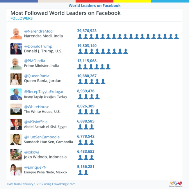 Most followed leaders on Facebook