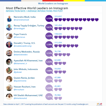 most-effective_world-leaders-on-instagram