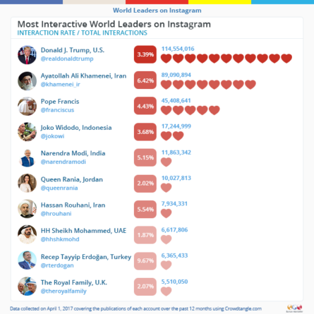most-interactive_world-leaders-on-instagram