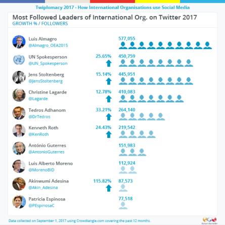 twitter_most-followed-leaders-of-international-organisations-2017