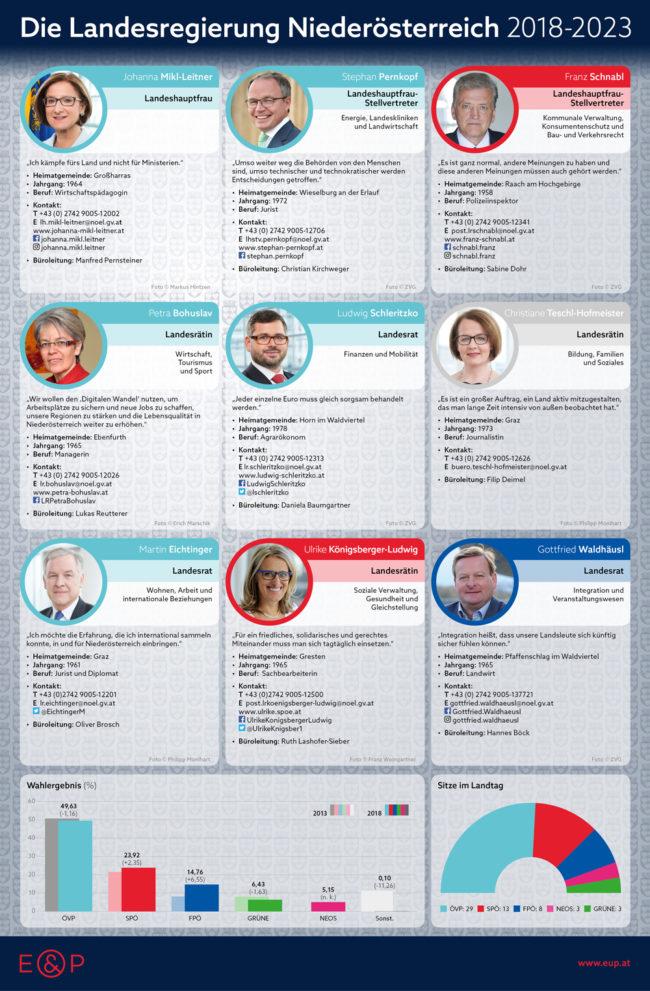 Landesregierung Niederösterreich 2018-2023