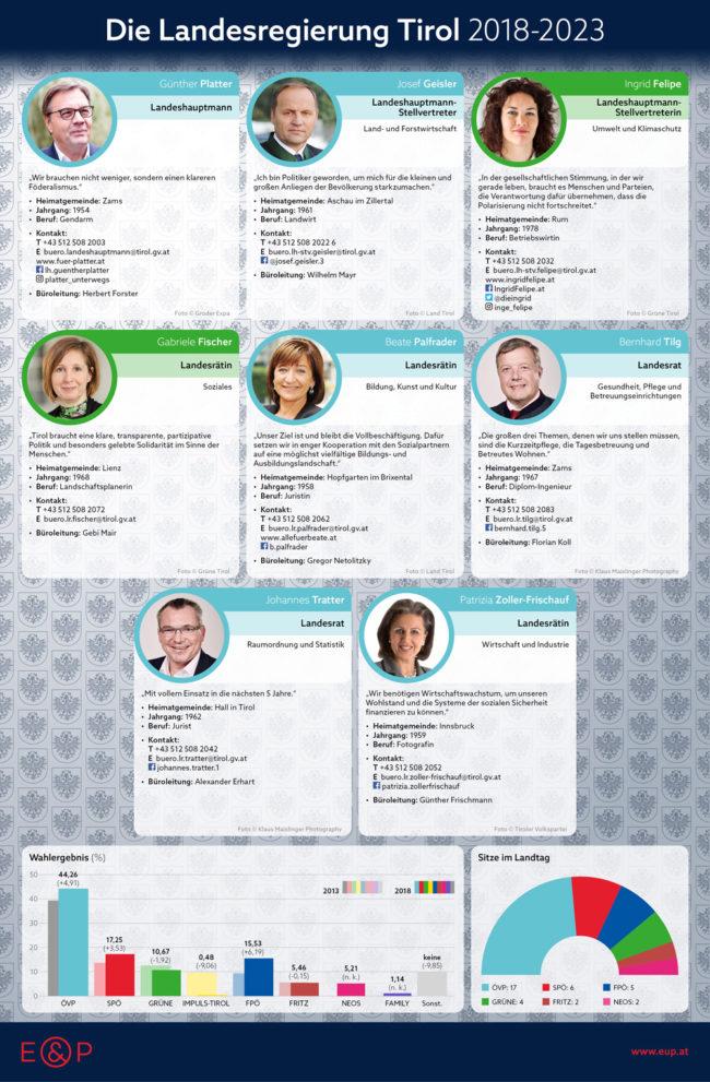 Landesregierung Tirol 2018-2023