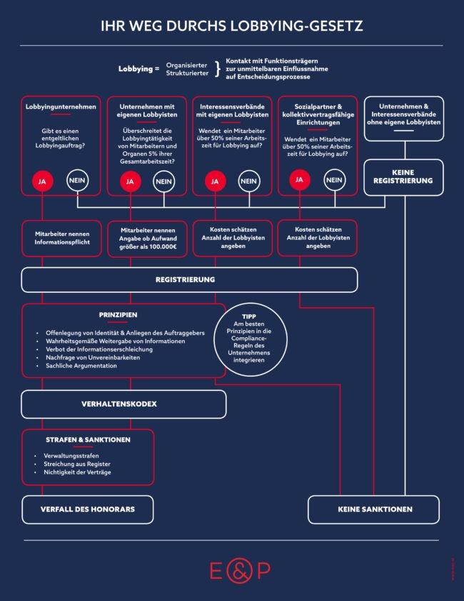 Infografik Lobbying-Gesetz