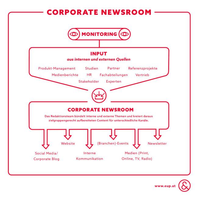 E&P Infografik Corporate Newsroom