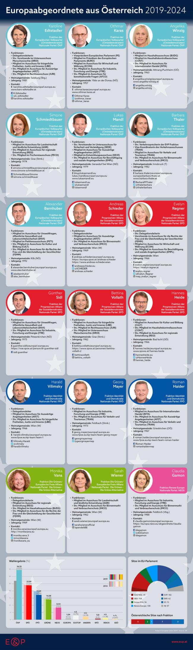 Europaabgeordnete aus Oesterreich 2019-2024, E&P Infografik
