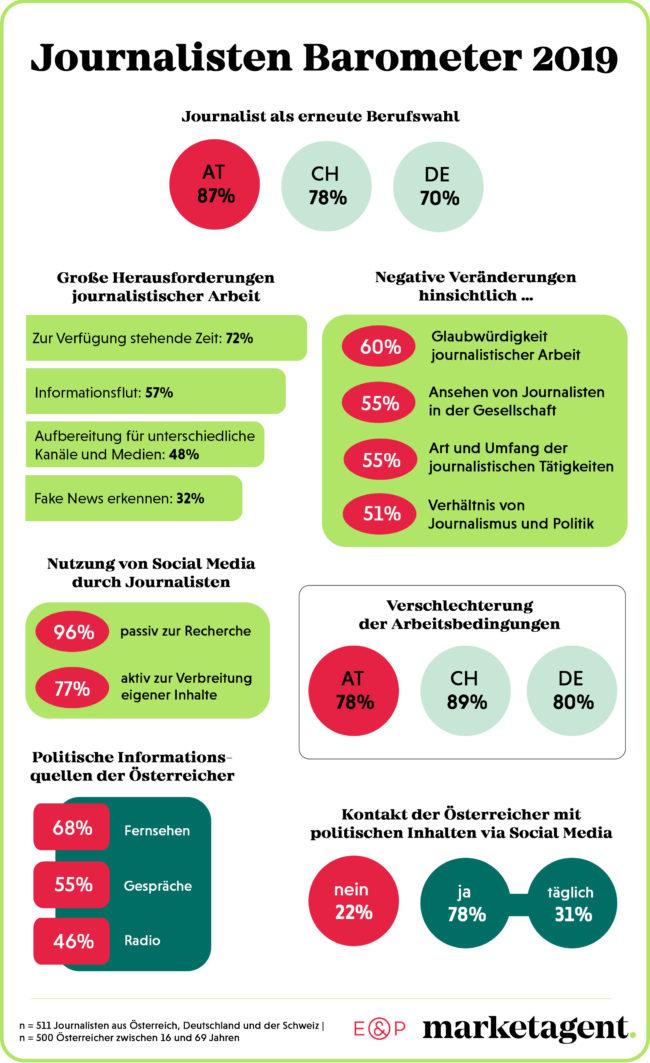 Infografik: Medien im Umbruch