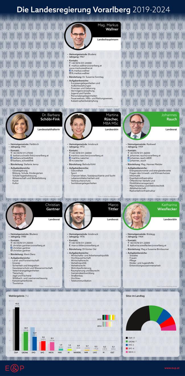 E&P Infografik: Landesregierung Vorarlberg 2019-2024