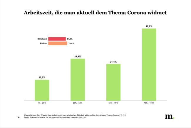 arbeitszeit-corona_journalistenbarometer-2020