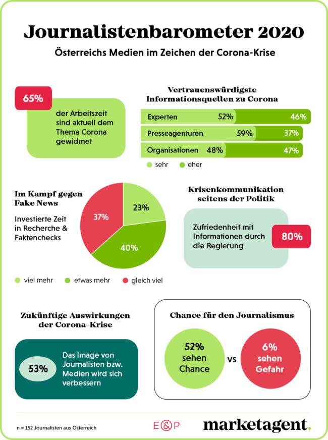 Infografik Journalistenbarometer, April 2020