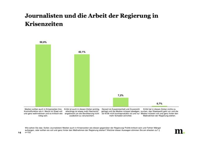 regierung-corona_journalistenbarometer-2020