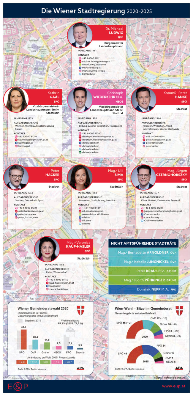 wiener-stadtsenat-2020-2025_infografik-ecker-und-partner